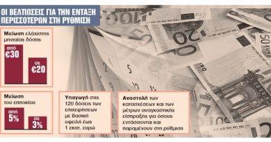 Μείωση ΕΝΦΙΑ – Βελτιώσεις ρύθμισης 120 δόσεων οφειλών προς το Δημόσιο